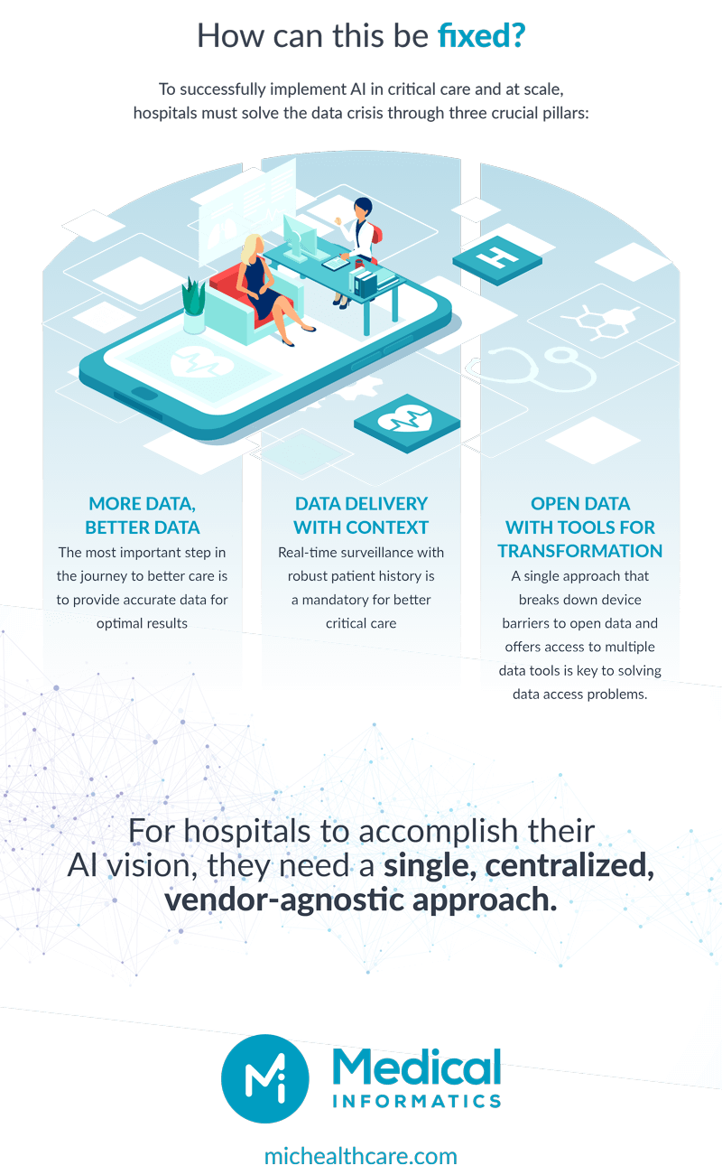 mic-infographic-harnessing-artificial-intelligence-to-improve-critical-care-p3